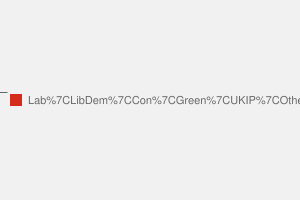 2010 General Election result in Islington South & Finsbury